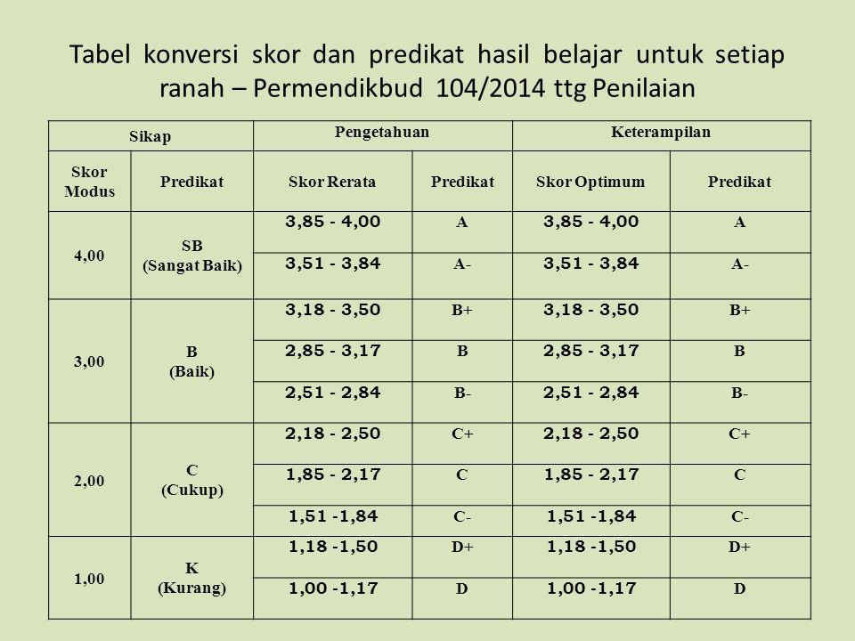 Tabel konversi skor dan predikat hasil belajar untuk setiap ranah – Permendikbud 104/2014 ttg Penilaian