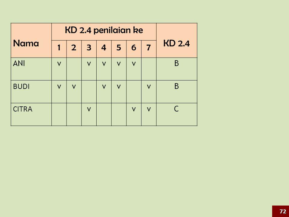 Nama KD 2.4 penilaian ke KD 2.4 1 2 3 4 5 6 7 ANI v B BUDI CITRA C 72