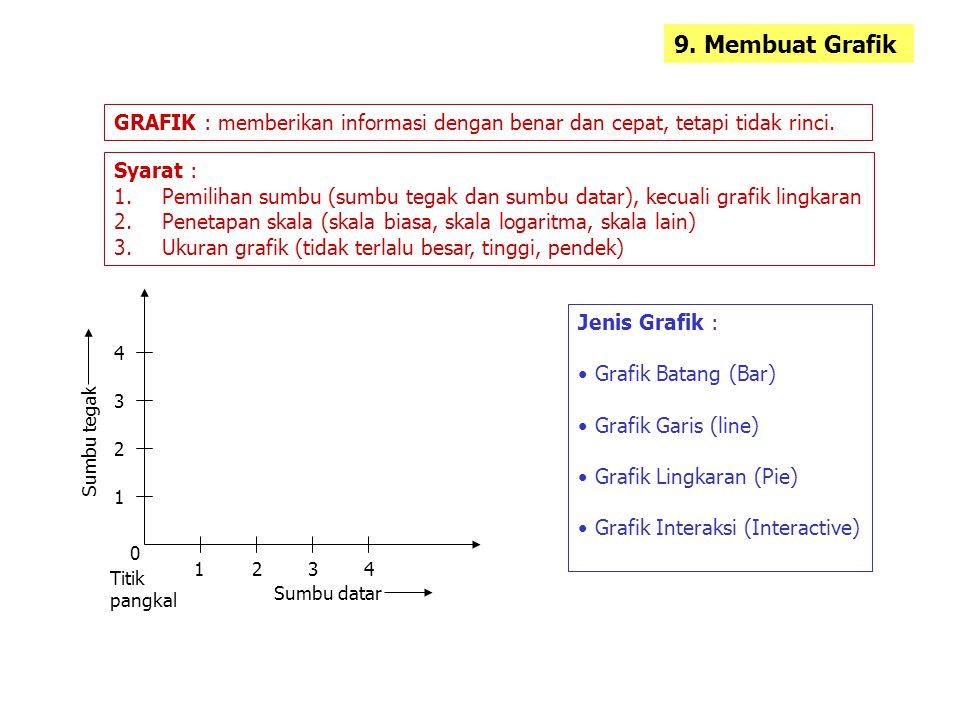 9. Membuat Grafik GRAFIK : memberikan informasi dengan benar dan cepat, tetapi tidak rinci. Syarat :