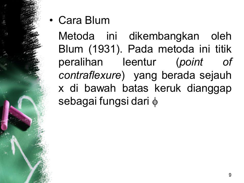 Cara Blum