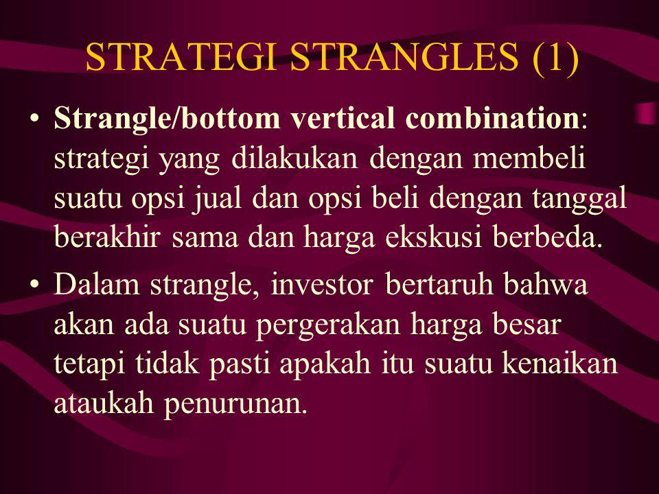 STRATEGI STRANGLES (1)