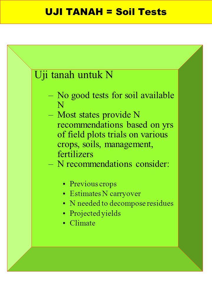 Uji tanah untuk N UJI TANAH = Soil Tests
