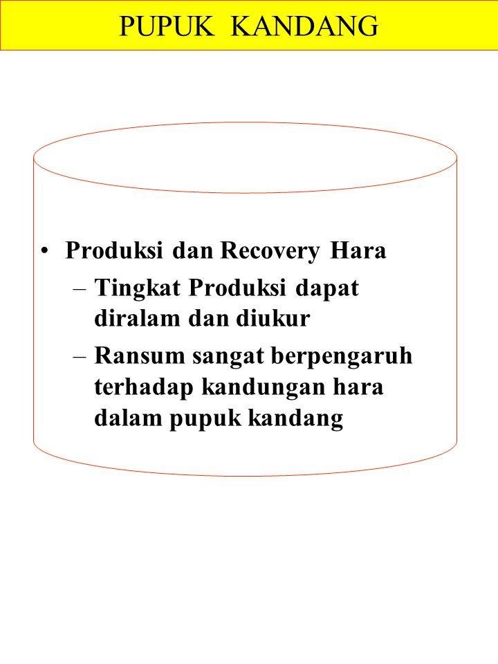 PUPUK KANDANG Produksi dan Recovery Hara