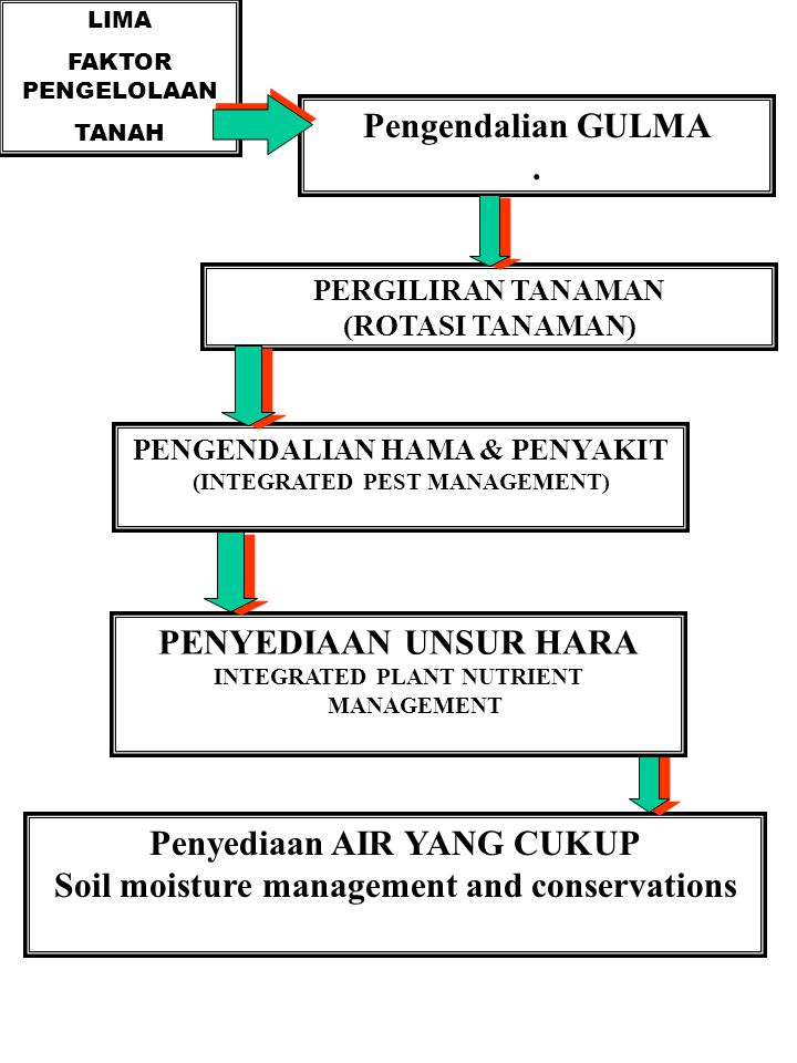 Penyediaan AIR YANG CUKUP Soil moisture management and conservations