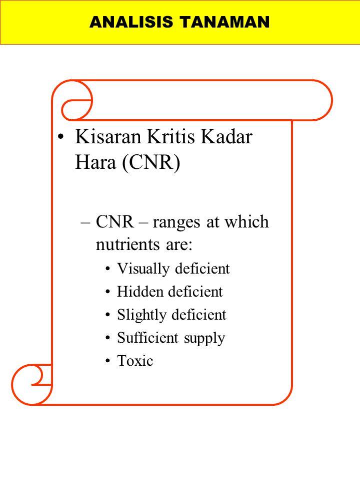 Kisaran Kritis Kadar Hara (CNR)