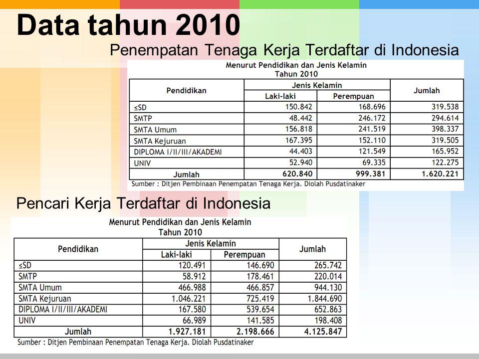 Penempatan Tenaga Kerja Terdaftar di Indonesia