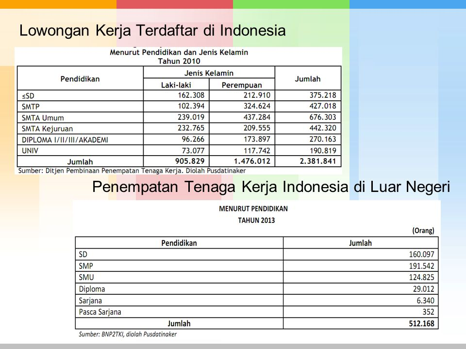 Lowongan Kerja Terdaftar di Indonesia