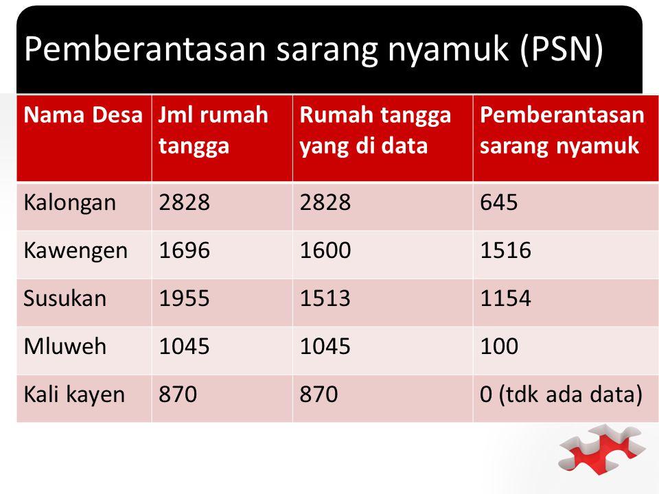 Pemberantasan sarang nyamuk (PSN)