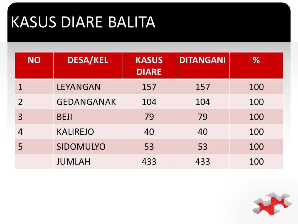 KASUS DIARE BALITA NO DESA/KEL KASUS DIARE DITANGANI % 1 LEYANGAN 157