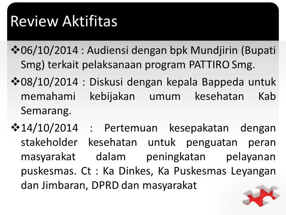 Review Aktifitas 06/10/2014 : Audiensi dengan bpk Mundjirin (Bupati Smg) terkait pelaksanaan program PATTIRO Smg.