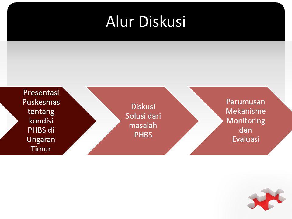 Alur Diskusi Presentasi Puskesmas tentang kondisi PHBS di Ungaran Timur. Diskusi Solusi dari masalah PHBS.