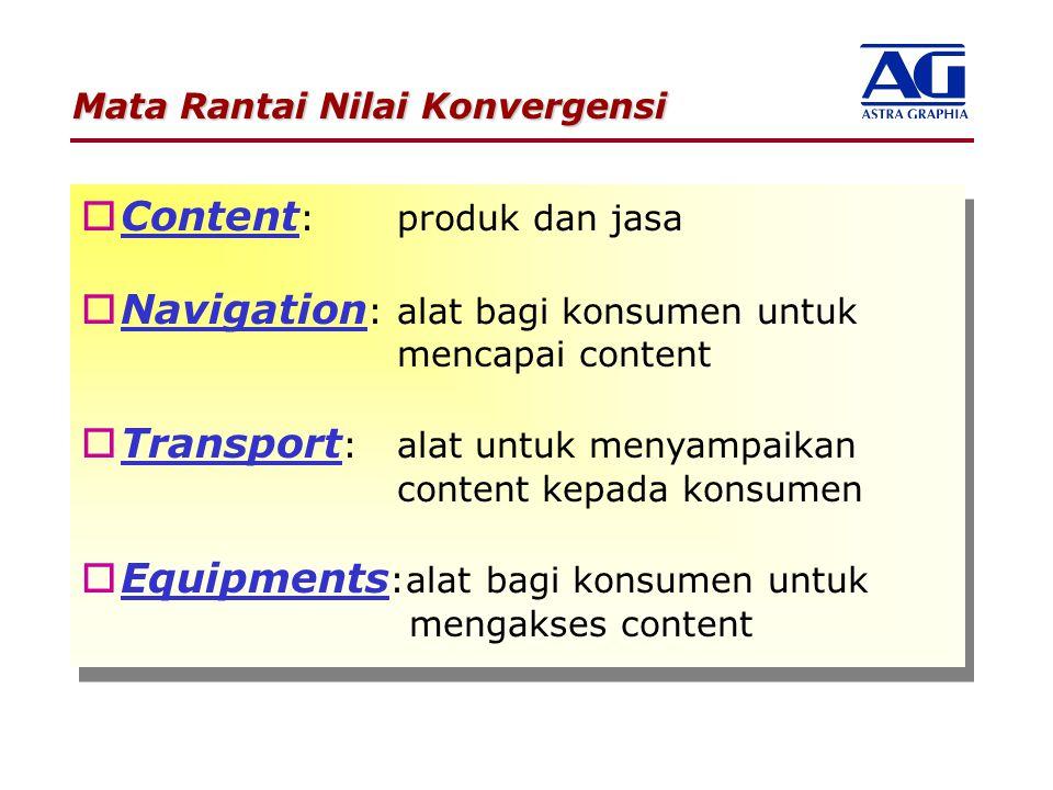 Content: produk dan jasa