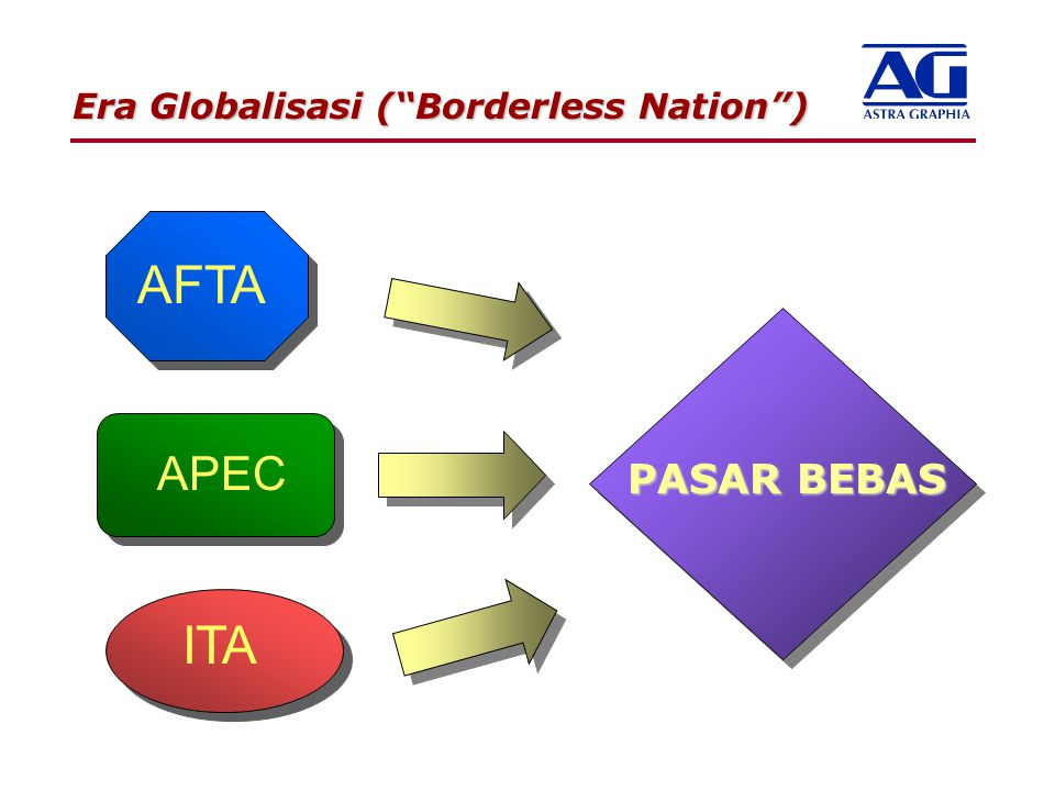 Era Globalisasi ( Borderless Nation )