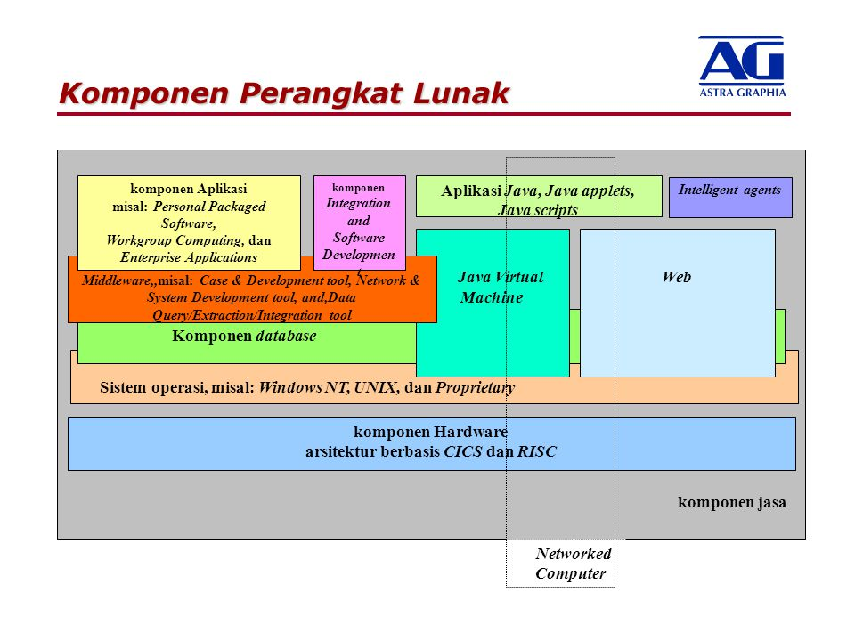 Komponen Perangkat Lunak
