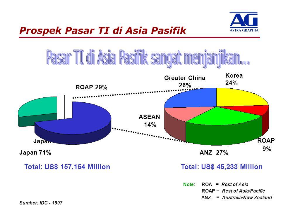 Prospek Pasar TI di Asia Pasifik