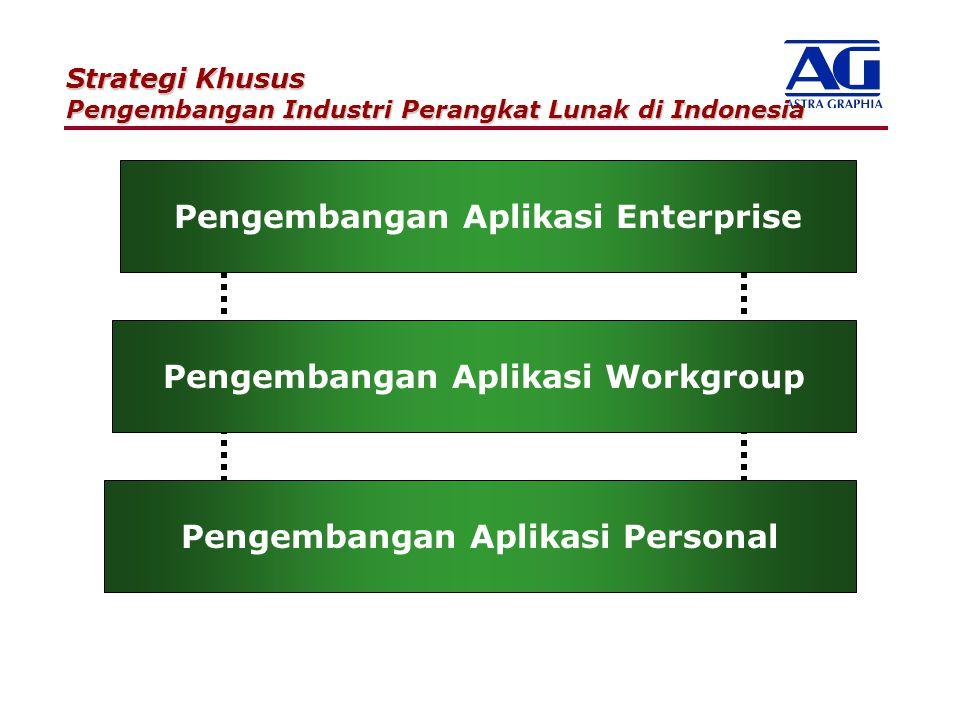 Pengembangan Aplikasi Enterprise