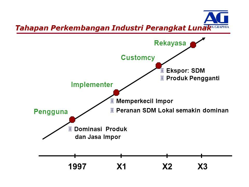 1997 X1 X2 X3 Tahapan Perkembangan Industri Perangkat Lunak Rekayasa