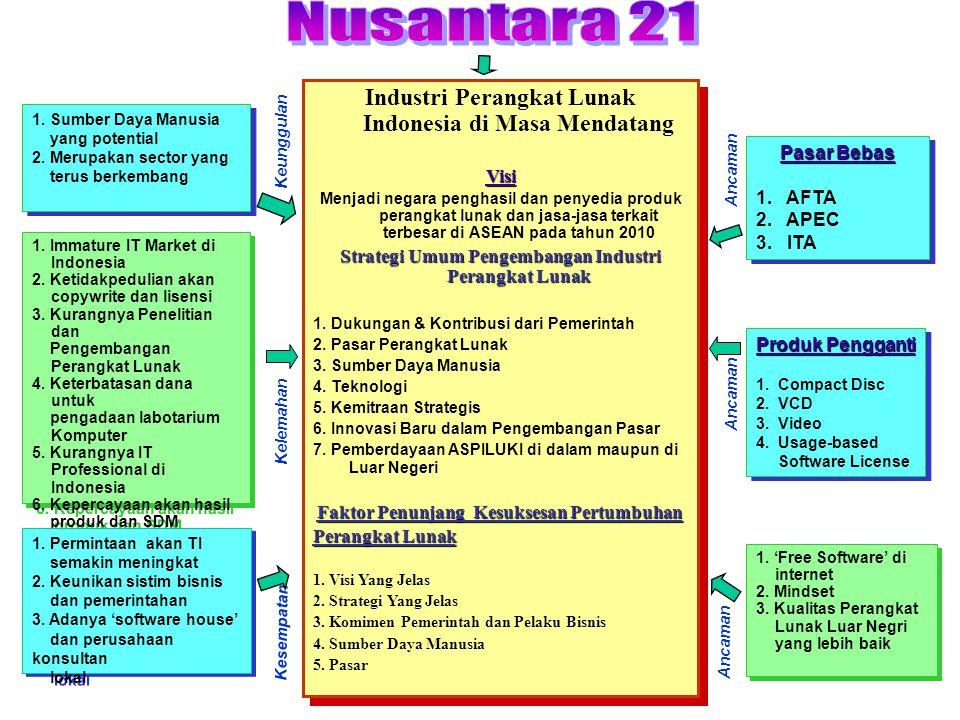Nusantara 21 Industri Perangkat Lunak Indonesia di Masa Mendatang Visi