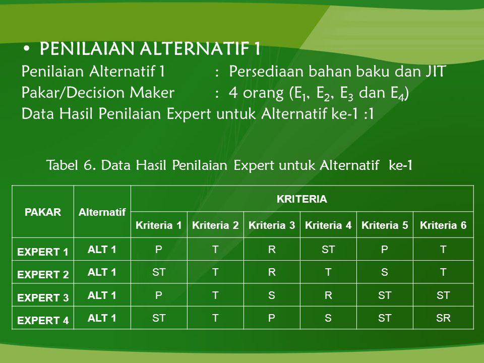 Tabel 6. Data Hasil Penilaian Expert untuk Alternatif ke-1