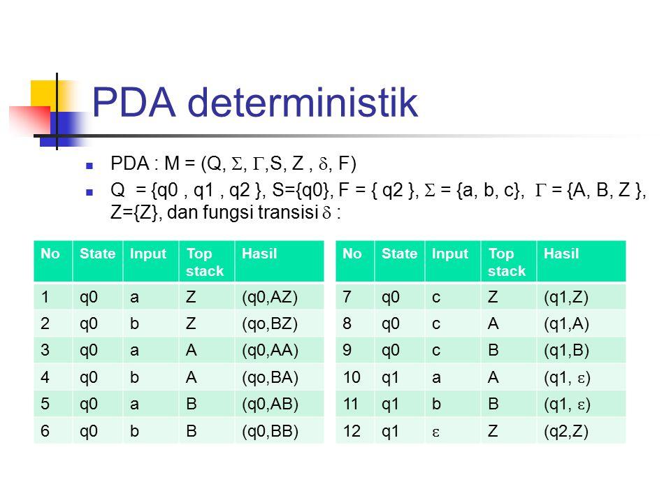 PDA deterministik PDA : M = (Q, , ,S, Z , , F)