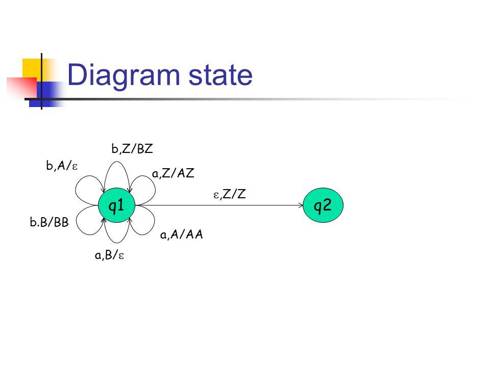 Diagram state b,Z/BZ b,A/ɛ a,Z/AZ ɛ,Z/Z q1 q2 b.B/BB a,A/AA a,B/ɛ