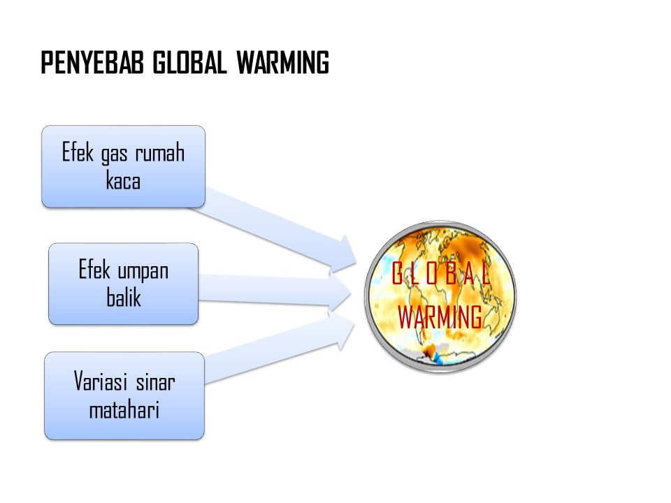 PENYEBAB GLOBAL WARMING