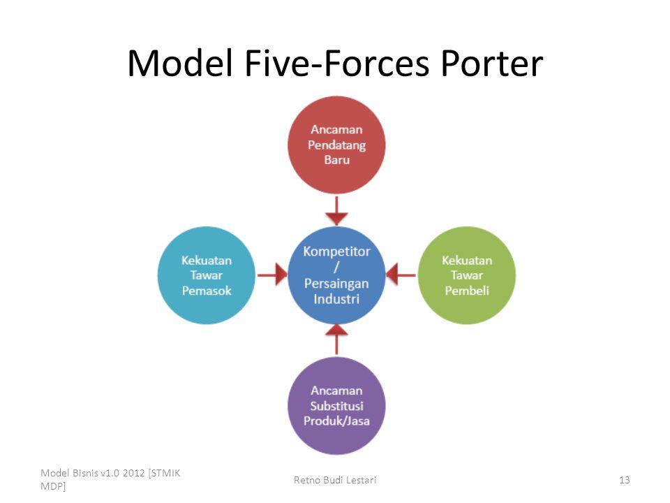 Model Five-Forces Porter