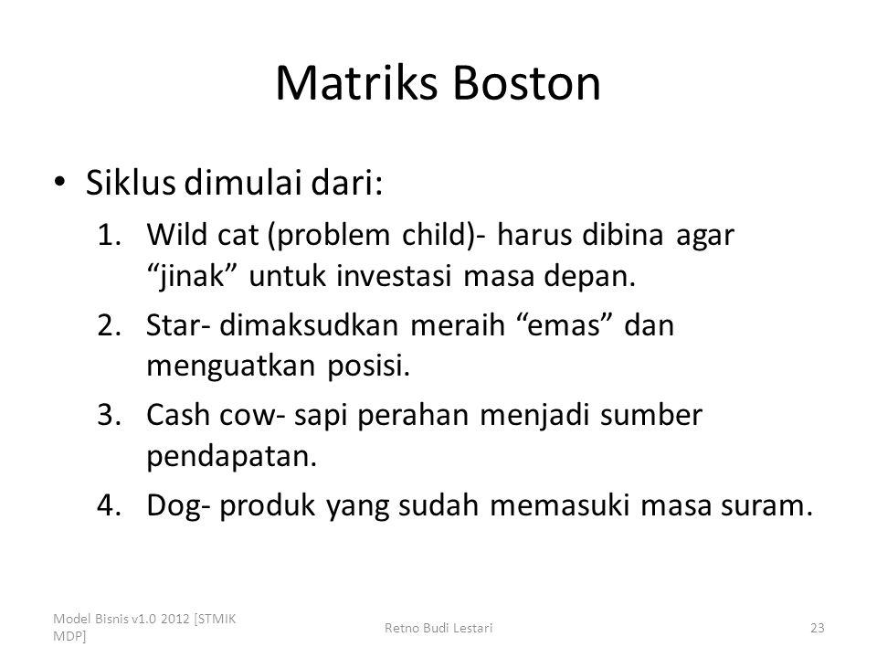 Matriks Boston Siklus dimulai dari: