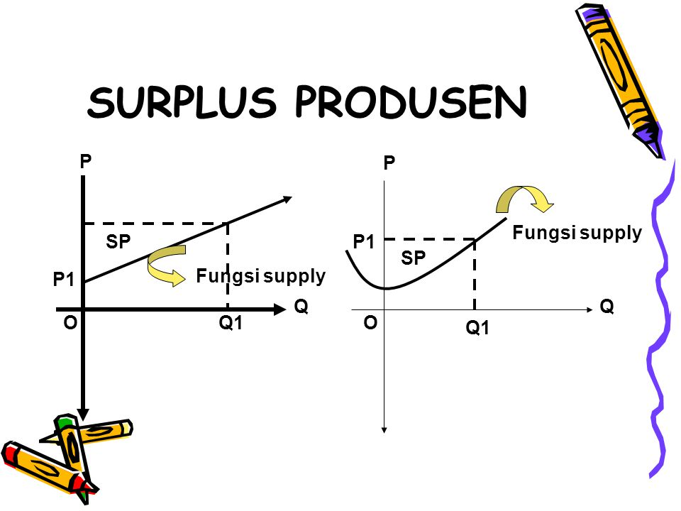 SURPLUS PRODUSEN P P Fungsi supply SP P1 SP P1 Fungsi supply Q Q O Q1