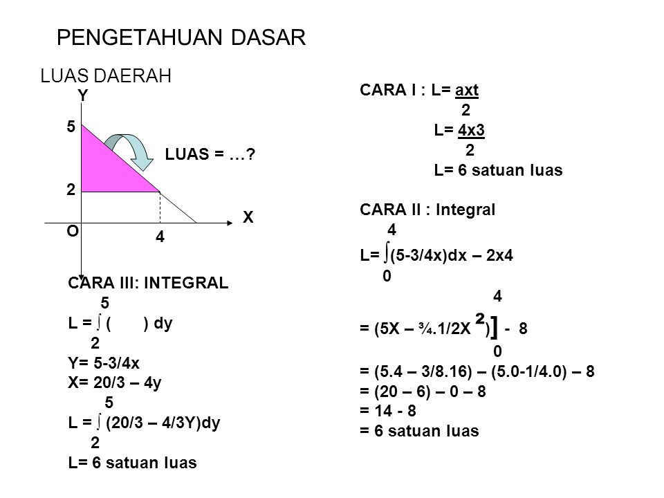 PENGETAHUAN DASAR LUAS DAERAH CARA I : L= axt Y 2 L= 4x3 5