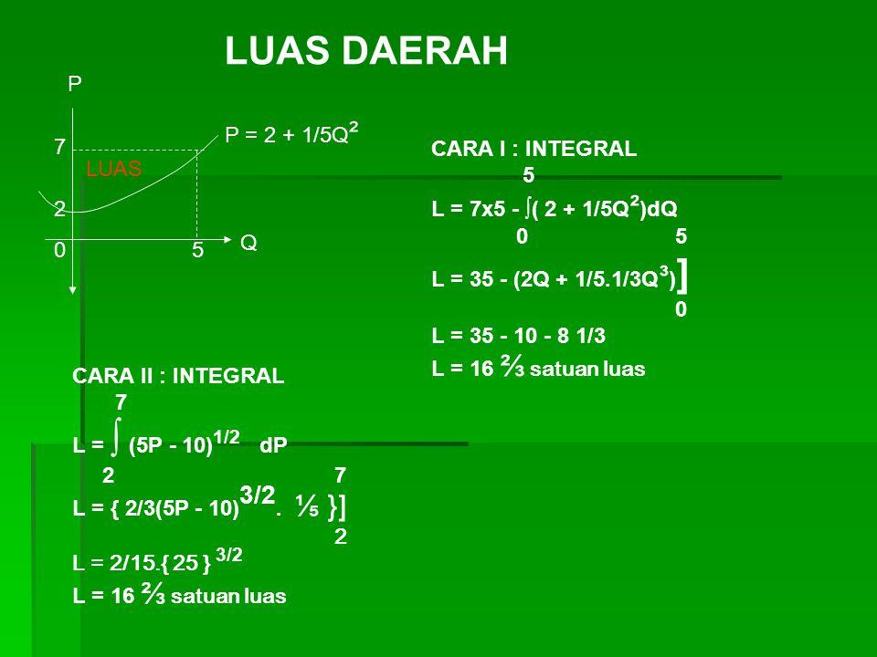 LUAS DAERAH P P = 2 + 1/5Q² 7 CARA I : INTEGRAL 5 LUAS
