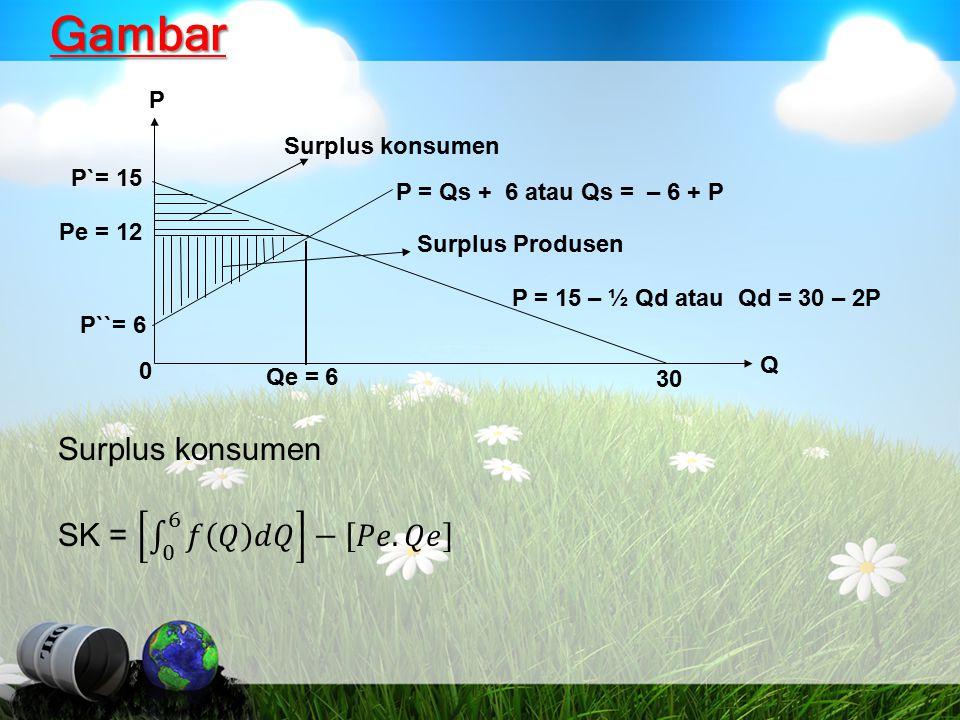 Gambar Surplus konsumen SK = 0 6 𝑓 𝑄 𝑑𝑄 − 𝑃𝑒. 𝑄𝑒 P Surplus konsumen