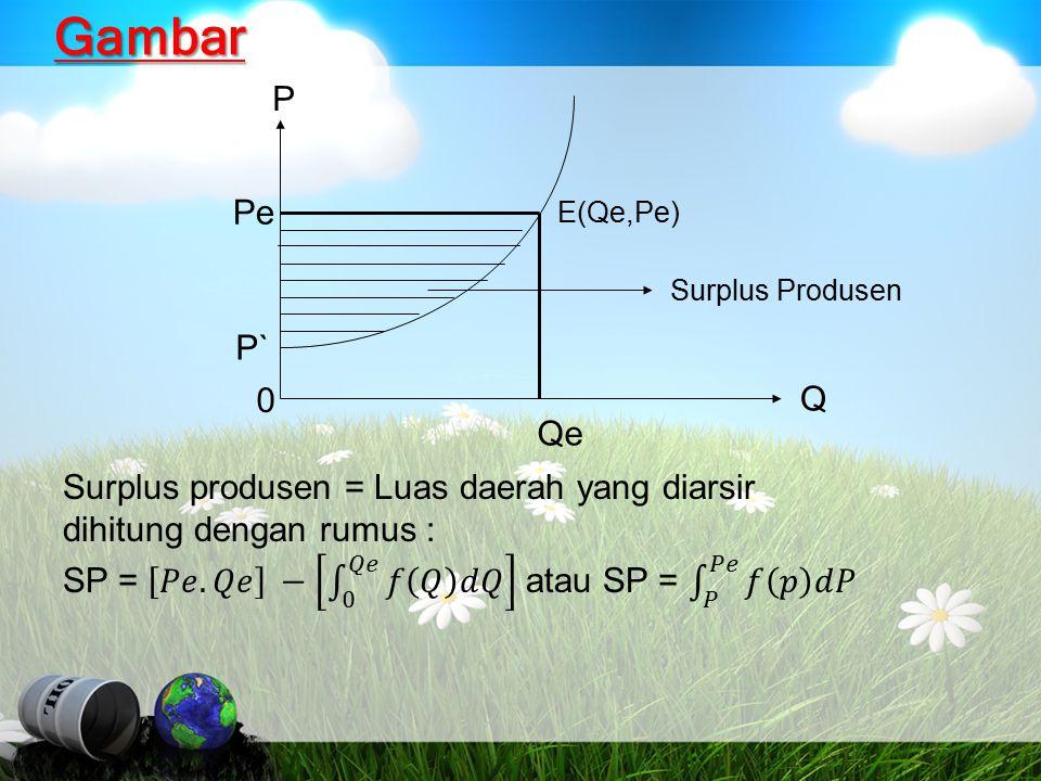 Gambar P Pe P` Q Qe Surplus produsen = Luas daerah yang diarsir