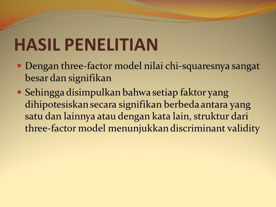 HASIL PENELITIAN Dengan three-factor model nilai chi-squaresnya sangat besar dan signifikan.