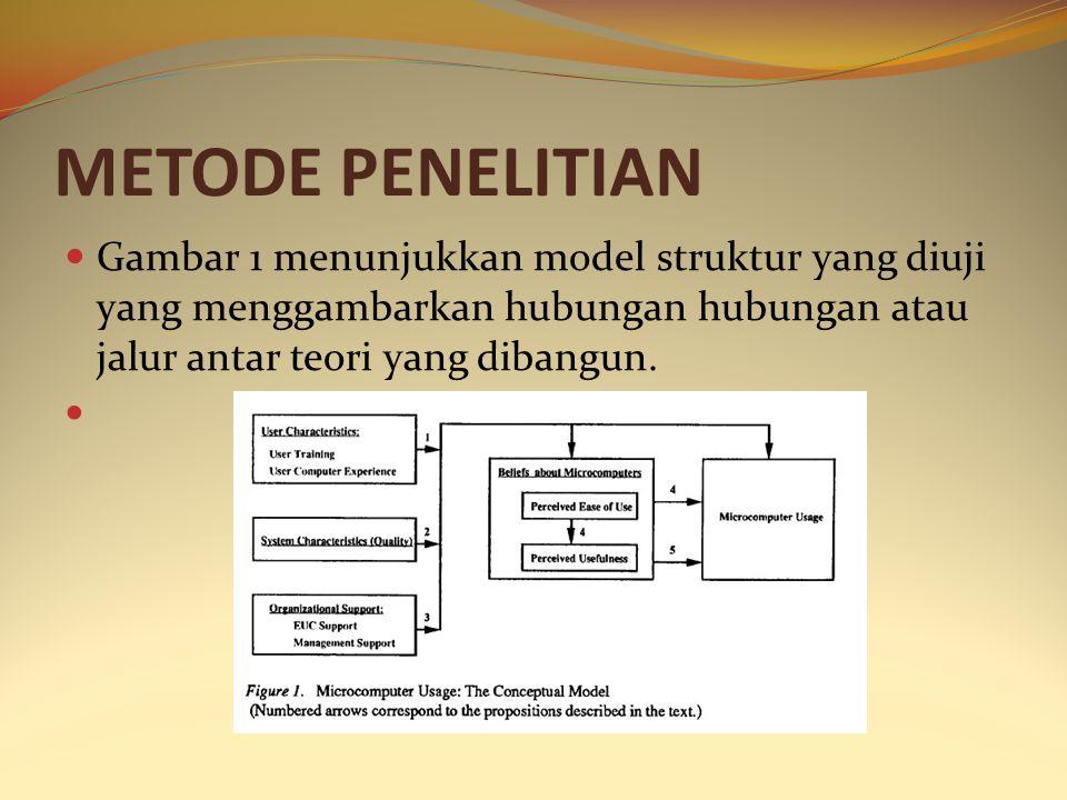 METODE PENELITIAN Gambar 1 menunjukkan model struktur yang diuji yang menggambarkan hubungan hubungan atau jalur antar teori yang dibangun.