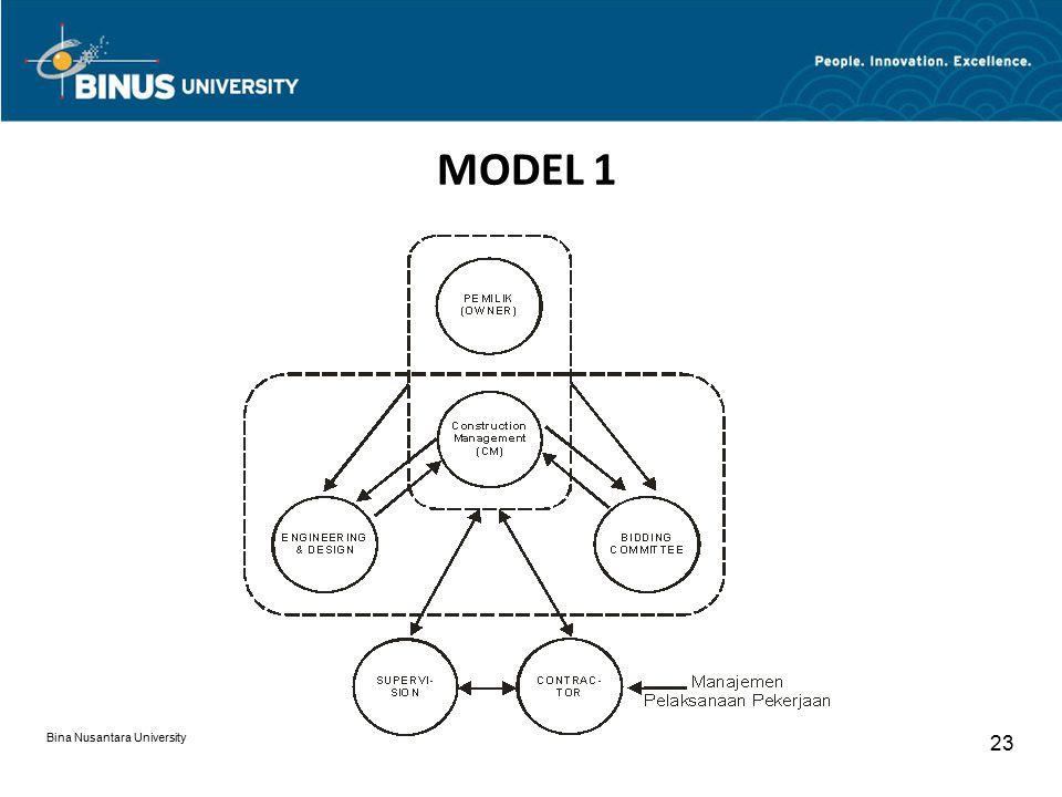MODEL 1 Bina Nusantara University