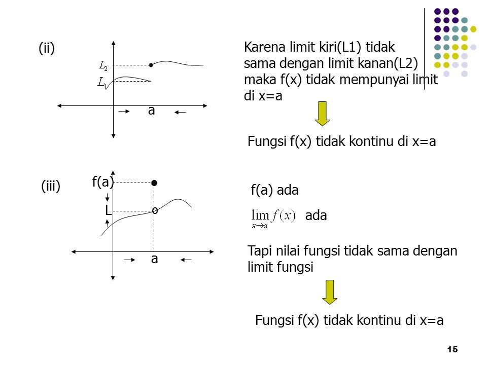 Karena limit kiri(L1) tidak sama dengan limit kanan(L2)