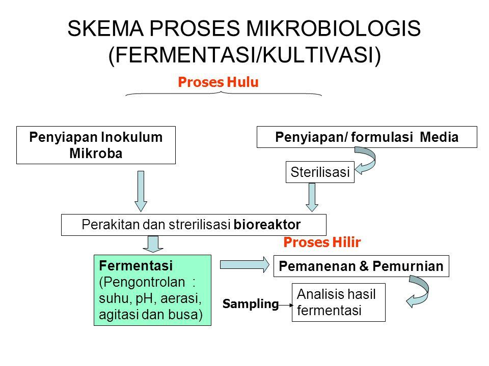 SKEMA PROSES MIKROBIOLOGIS (FERMENTASI/KULTIVASI)