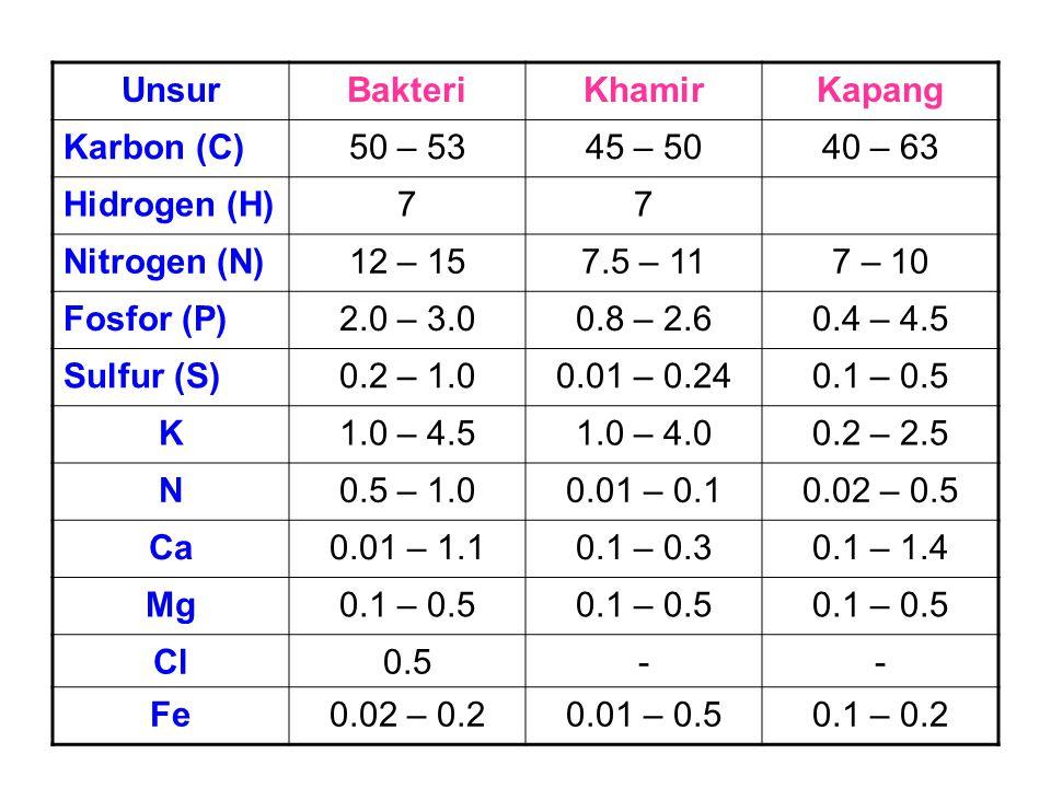 Komposisi Sel Mikroba Unsur. Bakteri. Khamir. Kapang. Karbon (C) 50 – 53. 45 – 50. 40 – 63. Hidrogen (H)