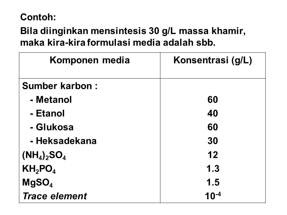 Contoh: Bila diinginkan mensintesis 30 g/L massa khamir, maka kira-kira formulasi media adalah sbb.