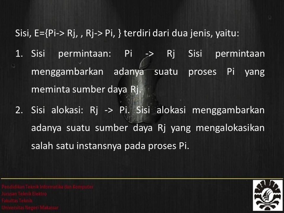 Sisi, E={Pi-> Rj, , Rj-> Pi, } terdiri dari dua jenis, yaitu: