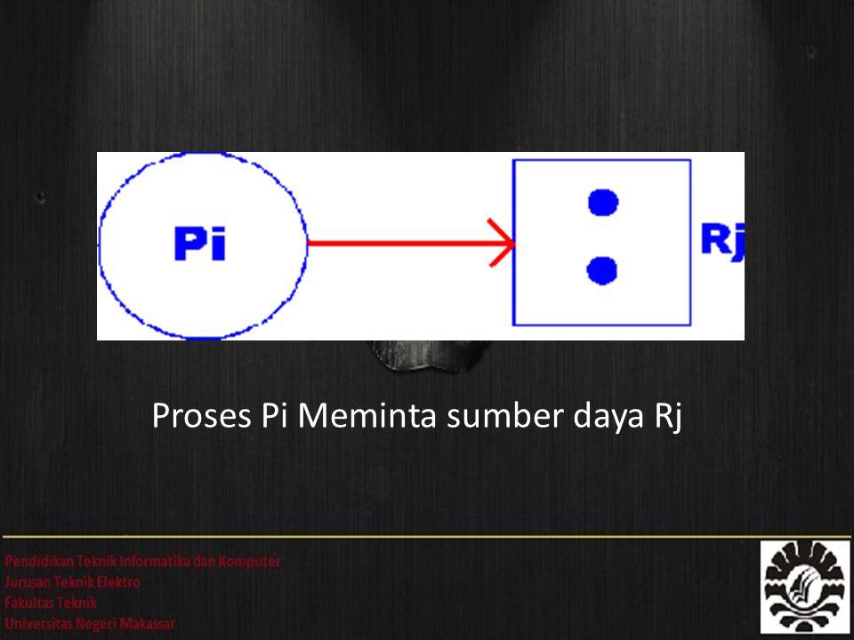 Proses Pi Meminta sumber daya Rj