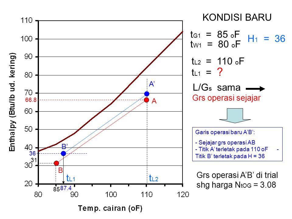 KONDISI BARU tG1 = 85 oF H1 = 36 tW1 = 80 oF tL2 = 110 oF tL1 =