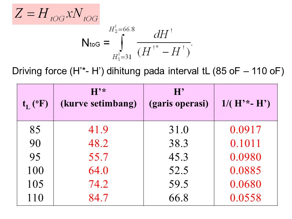 NtoG = Driving force (H'*- H') dihitung pada interval tL (85 oF – 110 oF) tL (oF) H'* (kurve setimbang)