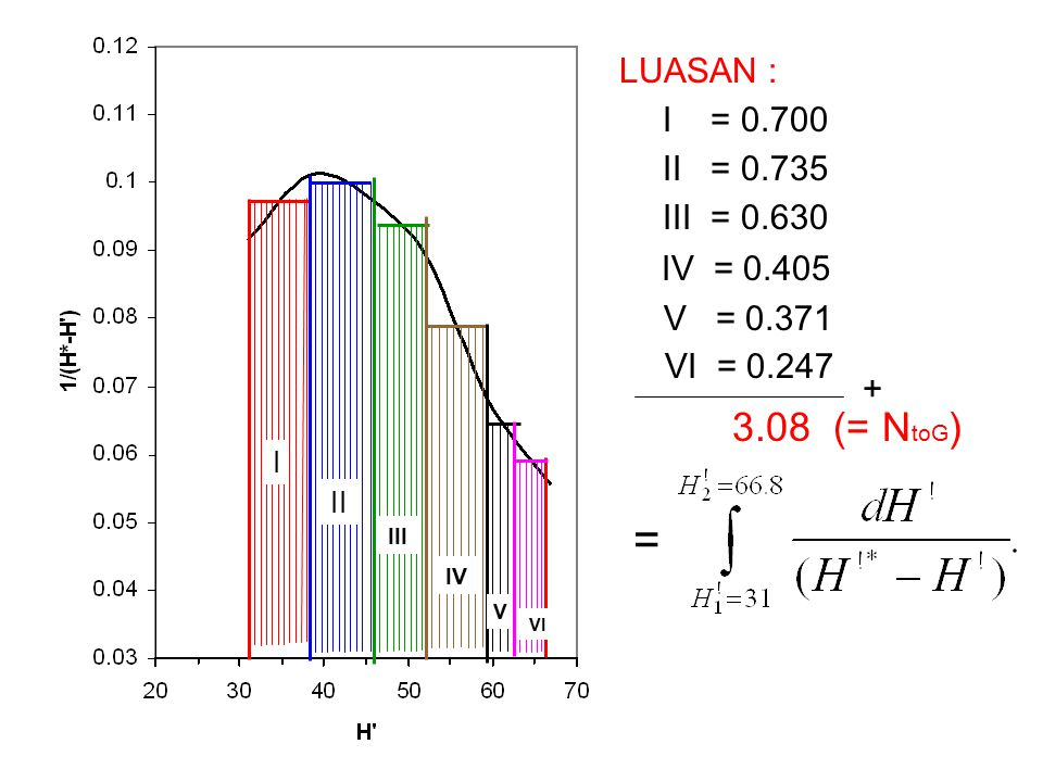 = 3.08 (= NtoG) LUASAN : I = 0.700 II = 0.735 III = 0.630 IV = 0.405