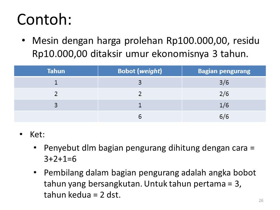Contoh: Mesin dengan harga prolehan Rp100.000,00, residu Rp10.000,00 ditaksir umur ekonomisnya 3 tahun.