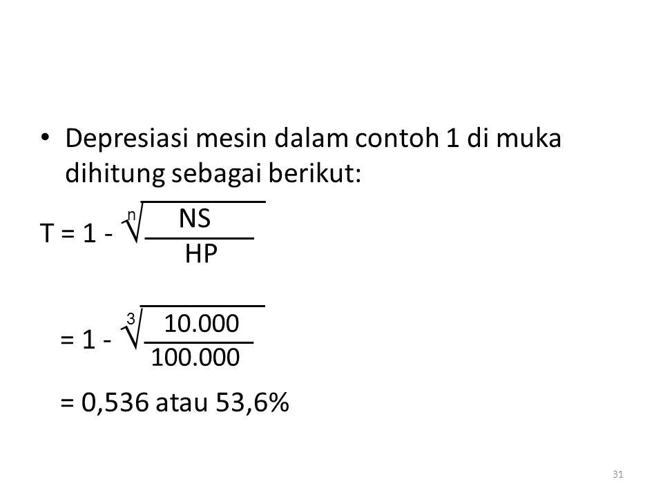 Depresiasi mesin dalam contoh 1 di muka dihitung sebagai berikut: