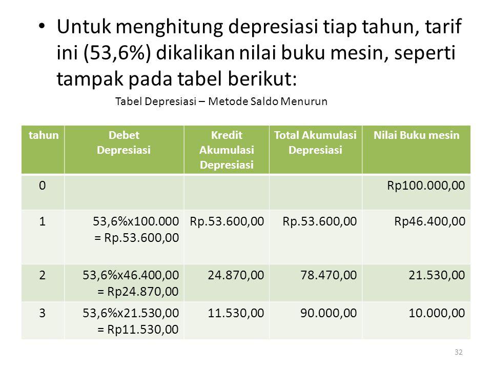 Total Akumulasi Depresiasi