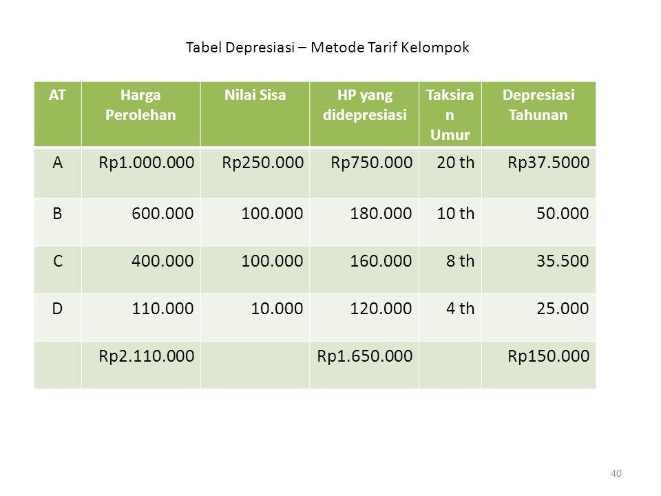 Tabel Depresiasi – Metode Tarif Kelompok