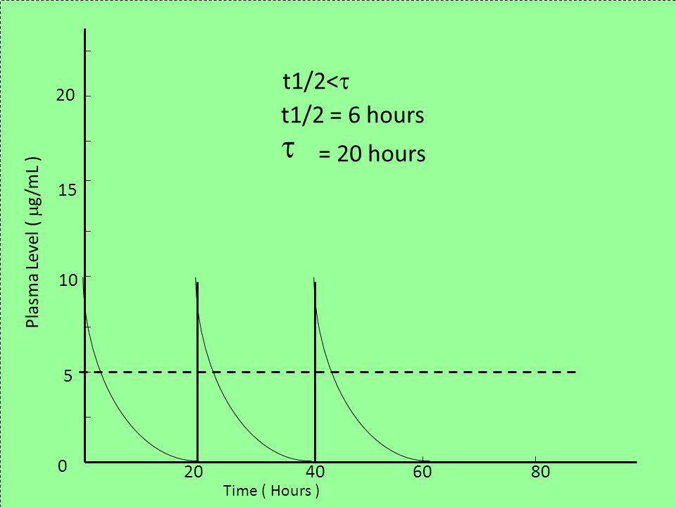  = 20 hours t1/2< t1/2 = 6 hours 20 15 Plasma Level ( g/mL ) 10